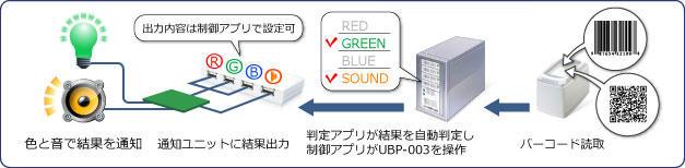 QRコード、バーコードの読取結果を、音や色で通知できます。