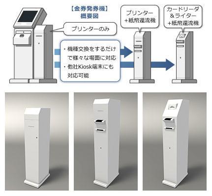 機種交換するだけで様々な場面に対応可能な金券発券機。他社Kiosk端末にも対応可能です。