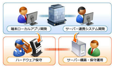端末ローカルアプリ開発・サーバー連携システム開発、サーバ構築、保守運用までサポートします。