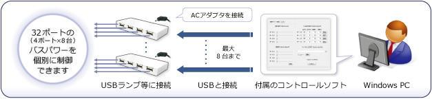 1台のWindowsPCに8台まで接続可能。付属のコントロールソフトで最大32ポートのバスパワーを個別に制御できます。
