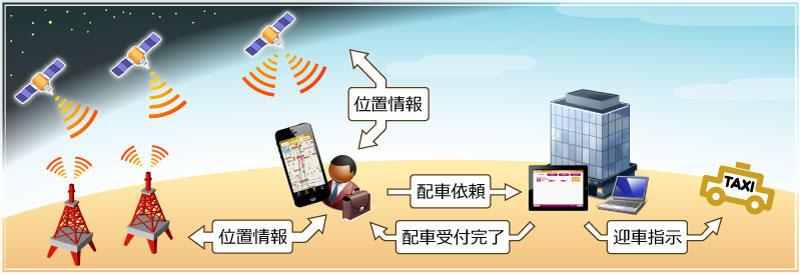 「ポイタク」はスマホの位置情報を利用して「お客様の今いる場所」にタクシーを配車するアプリです。