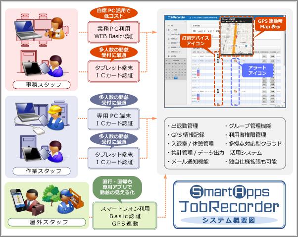 Job Recorder 概略図