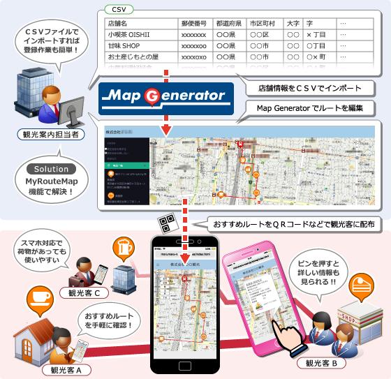 マイルートマップ機能を使えば、スマホ対応の便利な「おすすめルートマップ」が、簡単に作れます。作成したルートマップは、QRコードで配る事も出来るので、観光客への配布も簡単です。