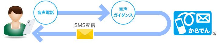 IVR連携で、自動応答でもお客様に適切なご案内を、お届けできます。