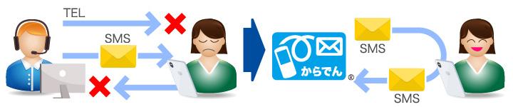 双方向SMSによって、一方的な通知だけではなく、お客様とのコミュニケーションも実現できます。