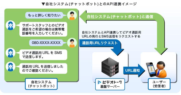 (利用例)サービス情報提供用チャットボットと連携させ、より詳しい情報を希望するお客様に、ビデオ通話用URLを送信する。