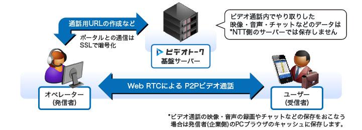 通話内容はNTT側サーバには保存しません。発信者が通話内容の保存機能を使用した場合、データは発信者のPCブラウザキャッシュに保存されます。