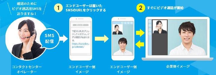 オペレータは携帯電話番号にSMSでビデオ通話用URLを送るだけ。エンドユーザは送られてきたURLをクリックすするだけだから簡単。